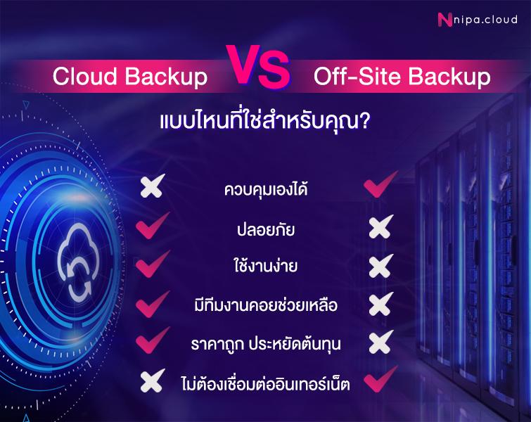 Cloud Backup vs Off-Site Backup